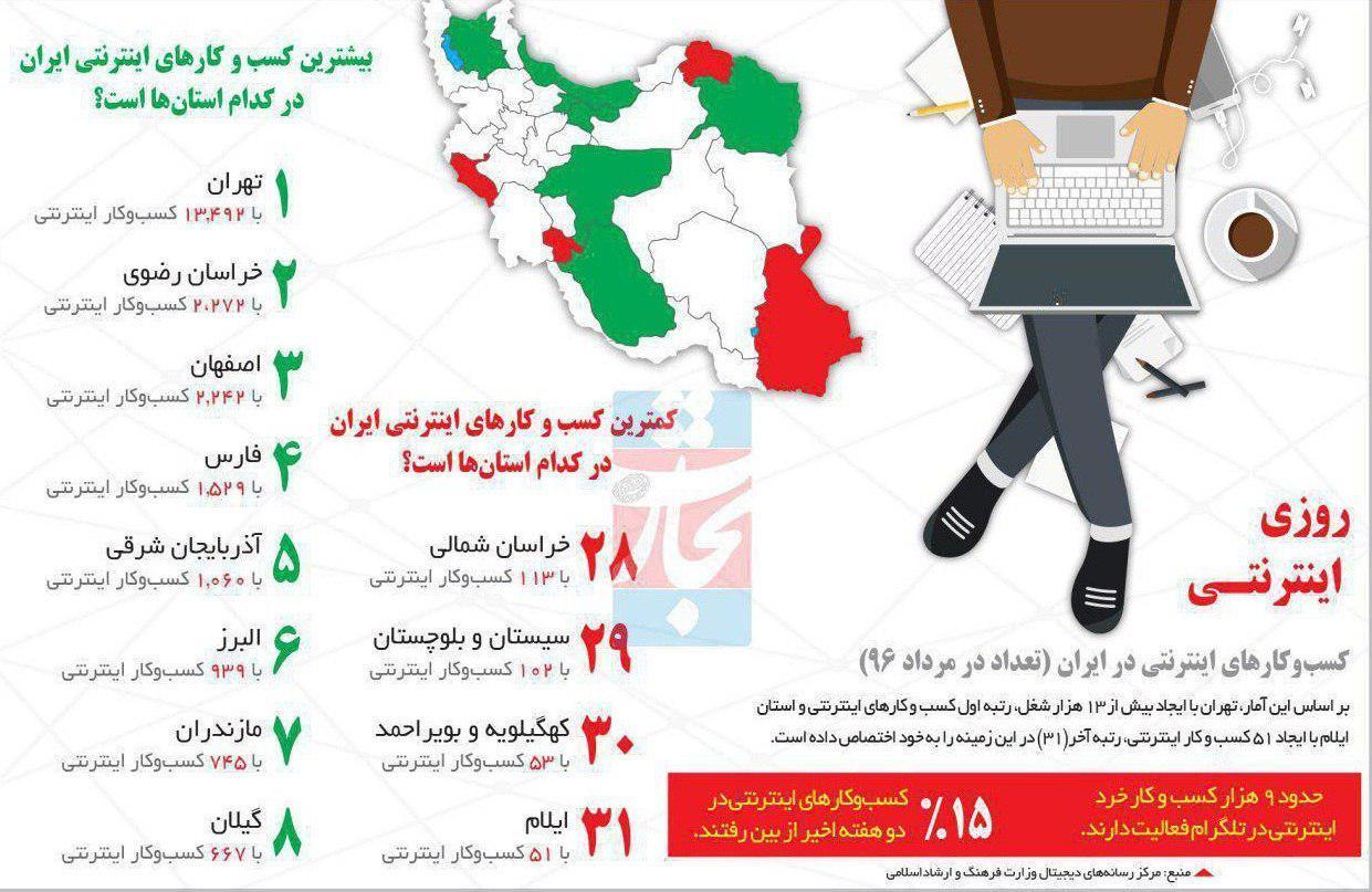 تعداد کسب و کارهای اینترنتی در استان ها