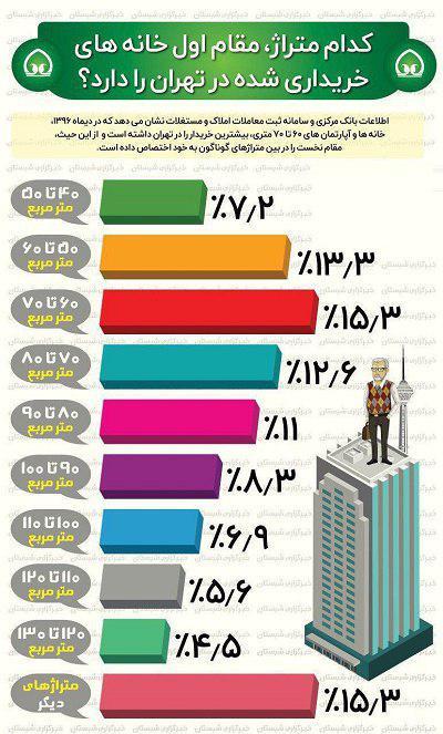 خانه 60 الی 70 متری بیشتر فروش را دارند