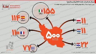 اینفوگرافیک | ایران چند بشکه نفت به اروپاییها میفروشد؟