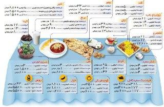 هزینه احتمالی خانوادههای ایرانی در ماه مبارک رمضان/ همشهرى